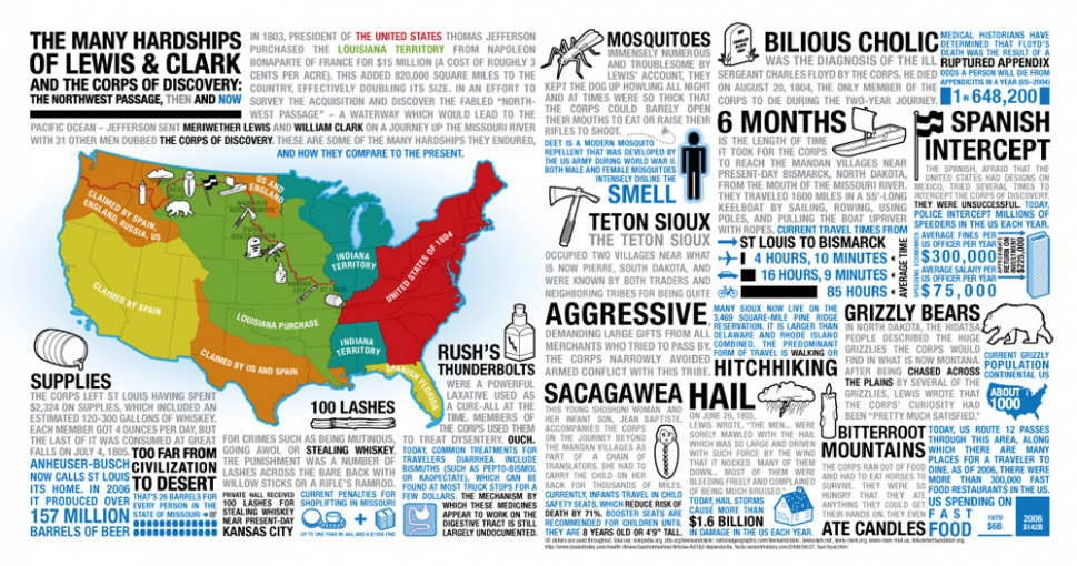 The Many Hardships of Lewis and Clark Infographic