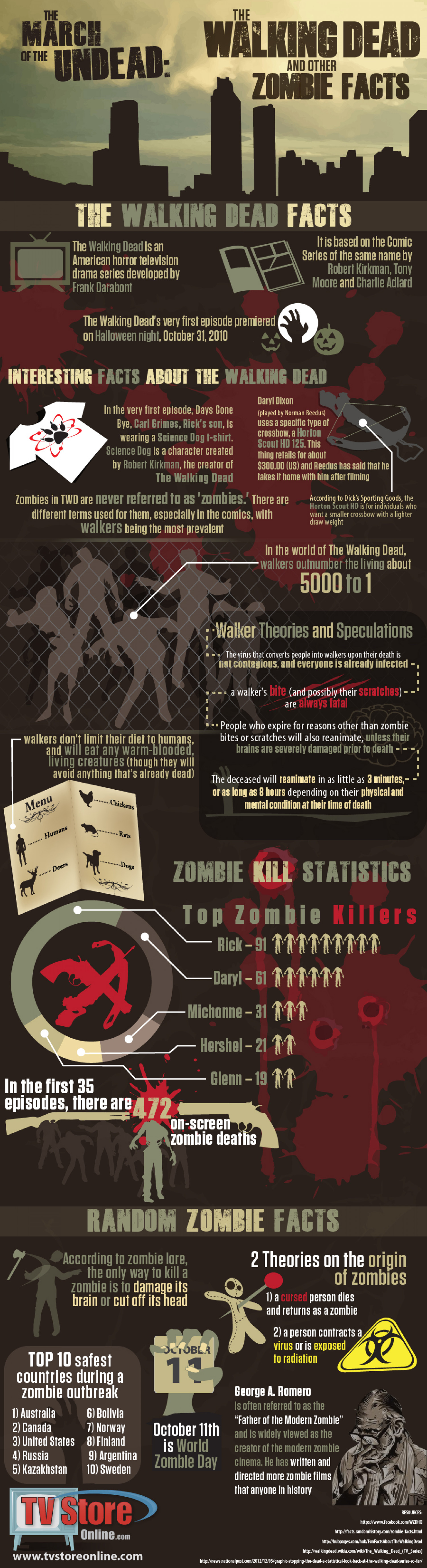 The March of the Undead: The Walking Dead and other Zombie Facts Infographic