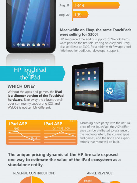 The Market Capitalization of the iPad Ecosystem Infographic
