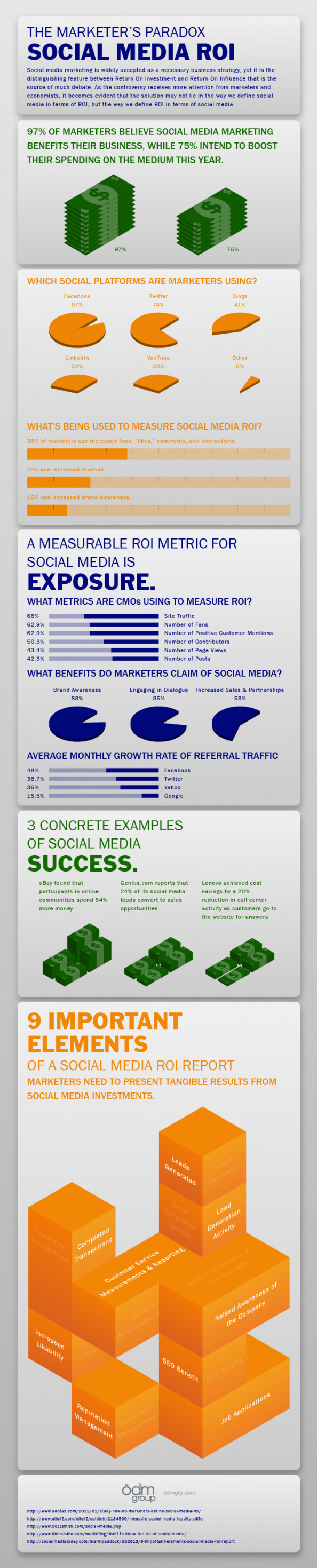 The Marketer's Paradox - Social Media ROI Infographic