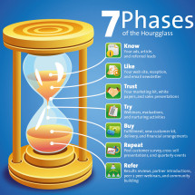 The Marketing Hourglass Infographic
