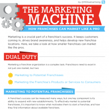 The Marketing Machine for Franchises Infographic