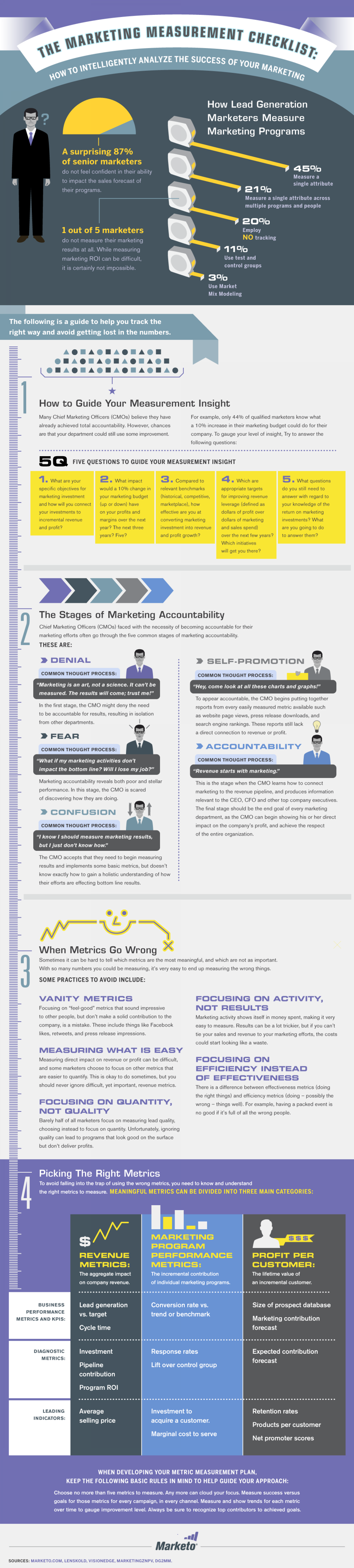 The Marketing Measurement Checklist Infographic