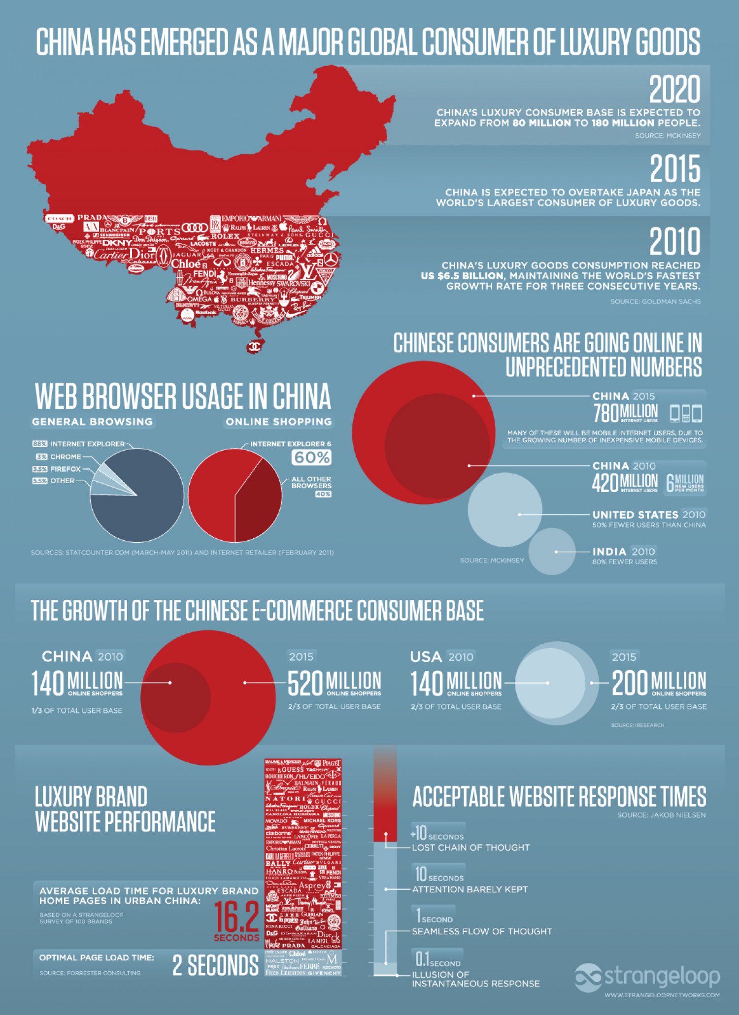 The massive growth of ecommerce in China Infographic