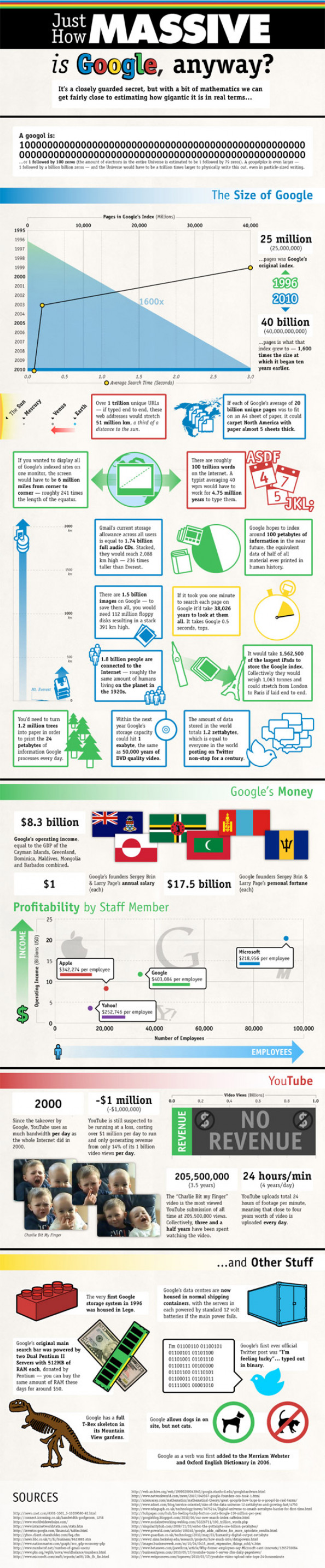 The Massive Size Of Google Infographic