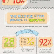 The Math Science Shortage Infographic