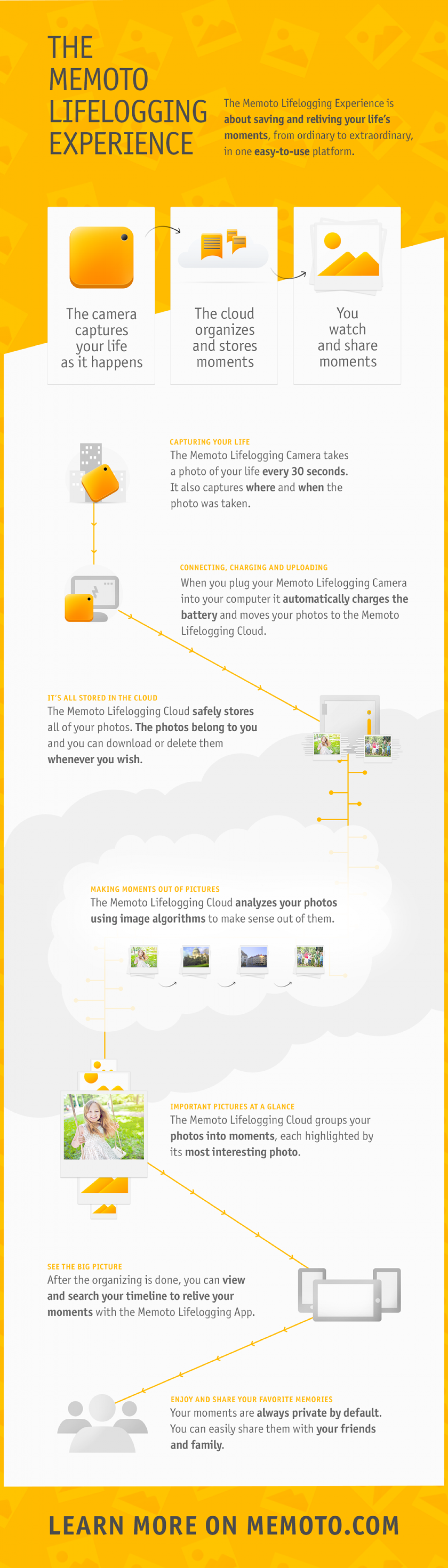 The Memoto Lifelogging Experience Infographic