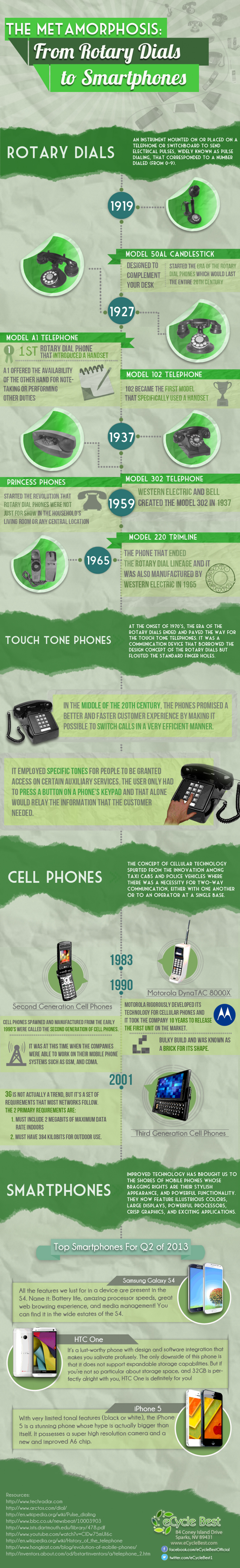 The Metamorphosis: From Rotary Dials to Smartphones Infographic