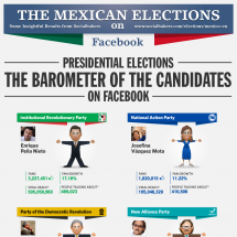 The Mexican Election 2012 Infographic