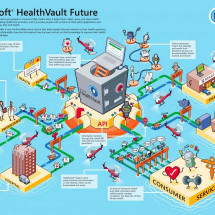 The Microsoft Health Vault Future Infographic