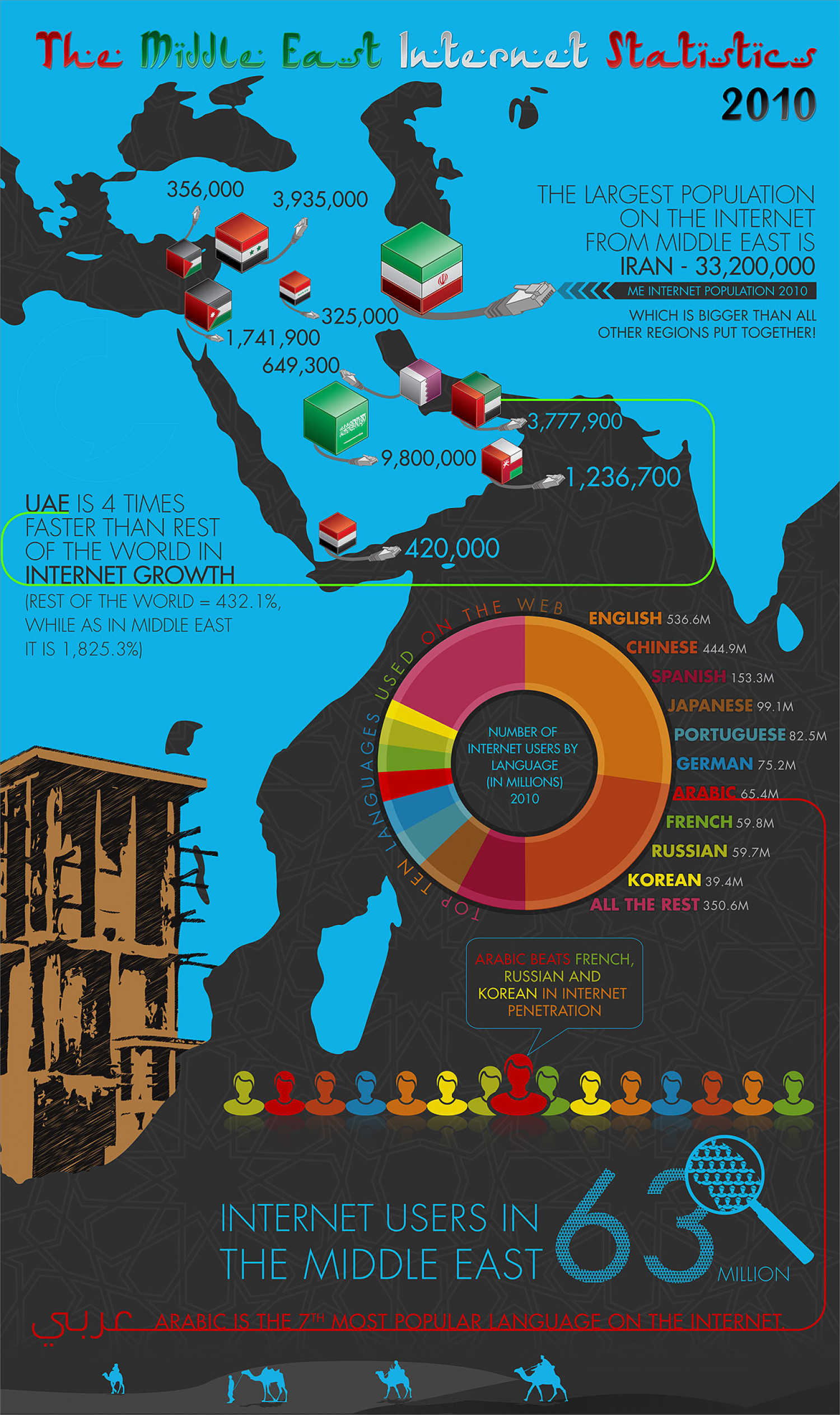 The Middle East Internet Statistics 2010 Infographic