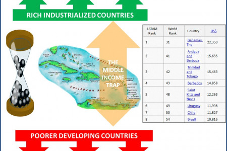 The Middle Income Trap - Caribbean  Infographic
