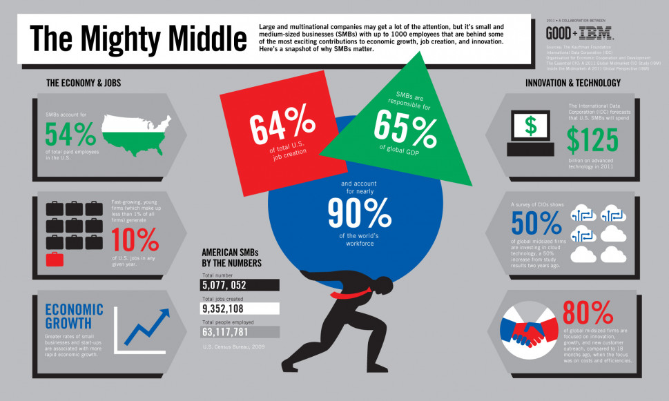 The Mighty Middle Infographic