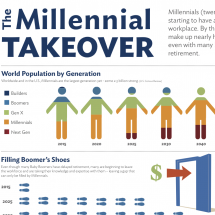 The Millennial Takeover Infographic