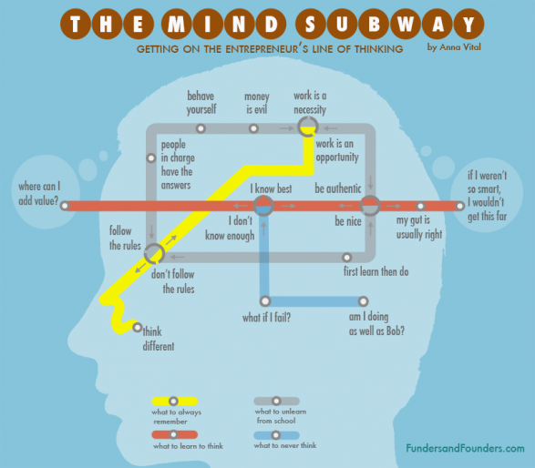 The Mind Subway