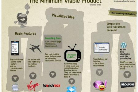 The Minimum Viable Product - How Successful Companies Began Infographic