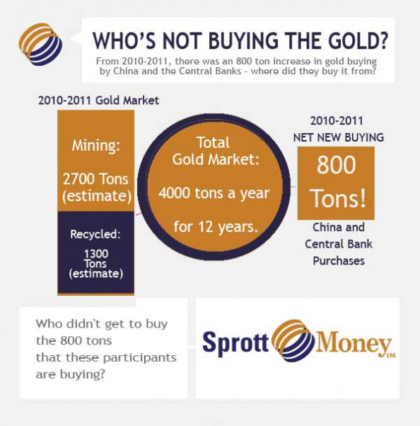 The Missing Gold - from an interview with Eric Sprott Infographic