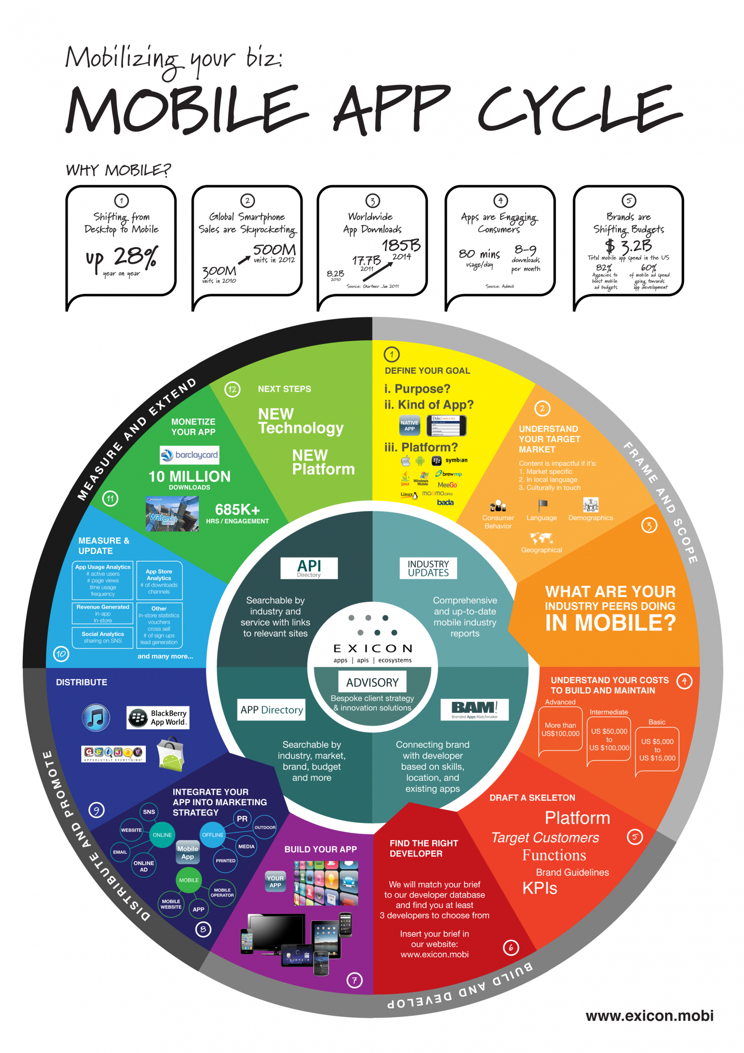The Mobile App Cycle Infographic