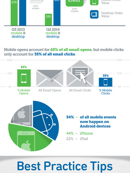 The Mobile Challenge - Email Strategies for Q4 Success Infographic