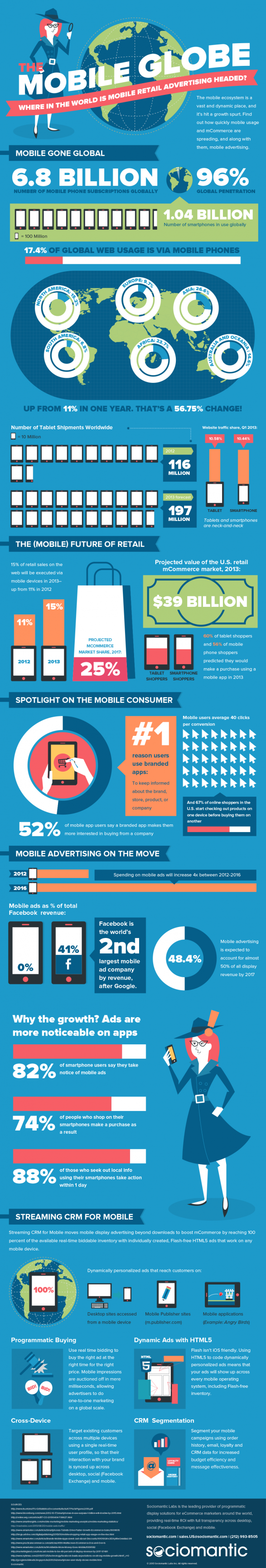 The Mobile Globe: Where in the World is Mobile Retail Advertising Headed?