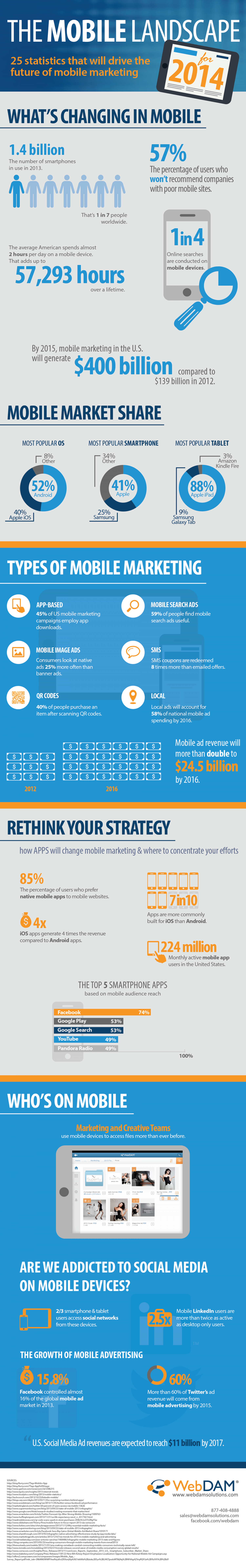 The Mobile Landscape for 2014 Infographic