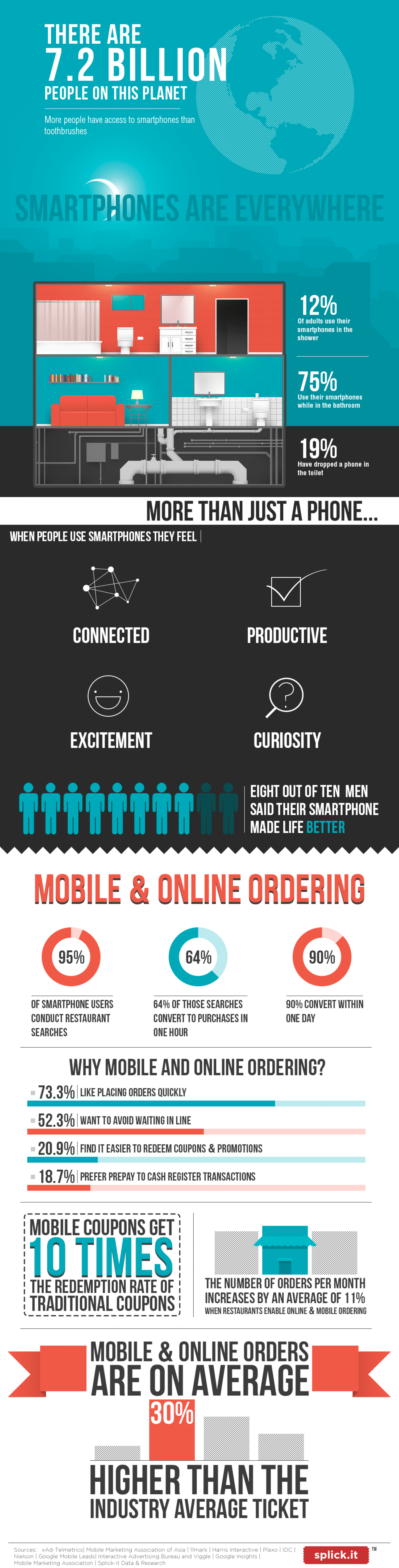 The Mobile Life Infographic