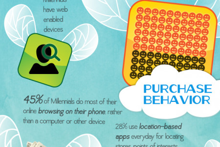 The Mobile Millennials Infographic