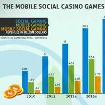 The Mobile Social Games Opportunity Infographic