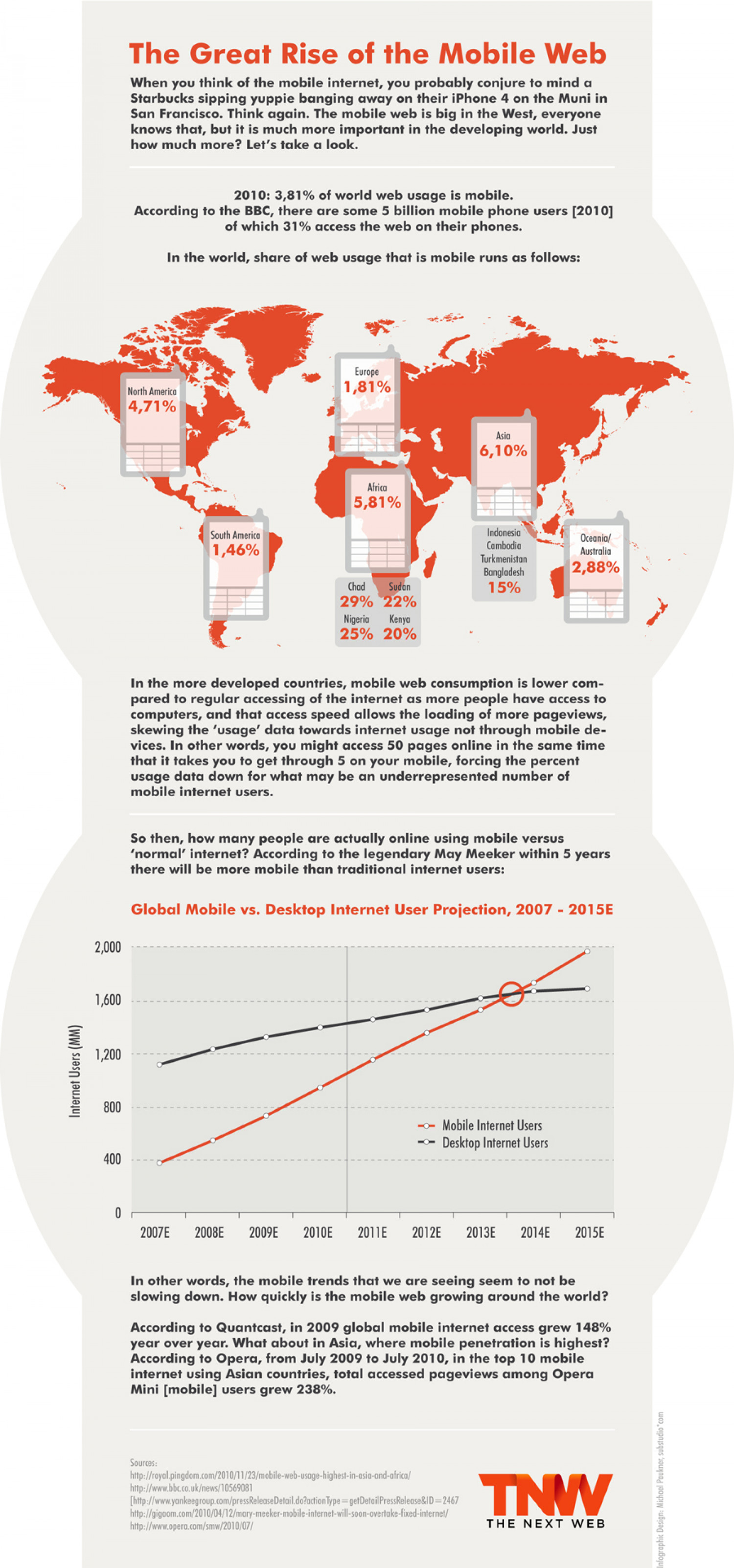 The Mobile Web in the Rest of the World Infographic
