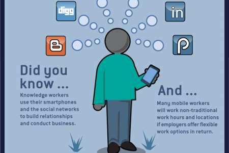 The Mobile Worker Movement Infographic
