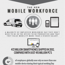 The Mobile Workforce Infographic