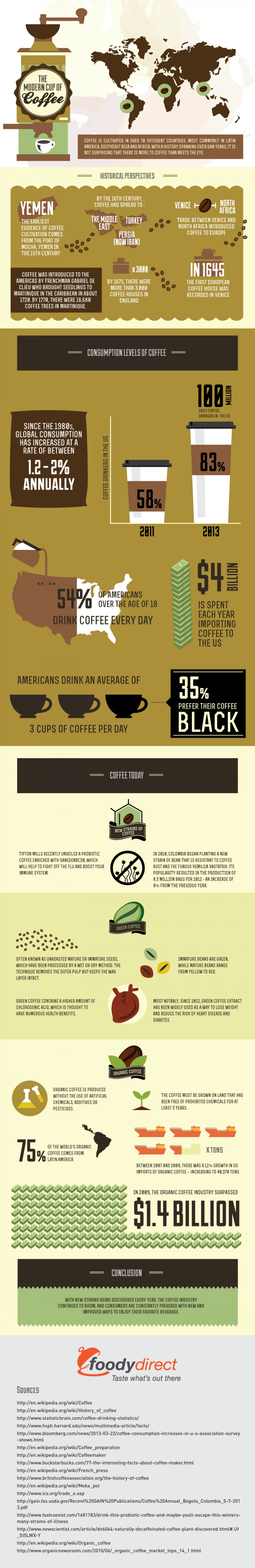 The Modern Cup of Coffee Infographic