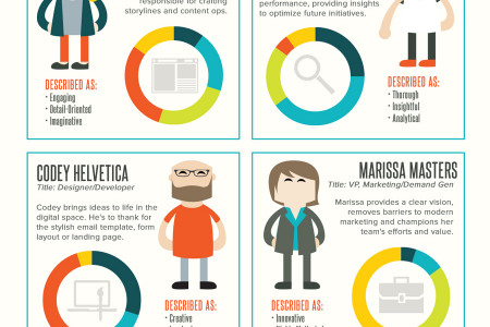 The Modern Day Marketer Infographic