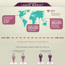 The Modern Labor Market Infographic