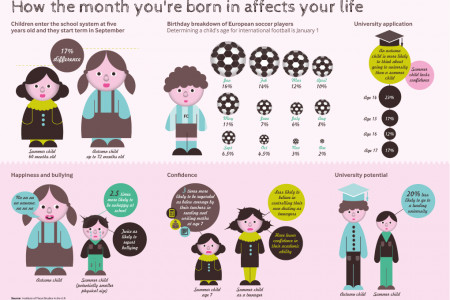 The Month In Which You're Born Affects Your Life Experience! Infographic