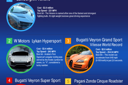 The Most Advanced and Expensive Cars in the World Infographic