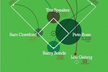 The Most: Baseball Hitting Records Infographic