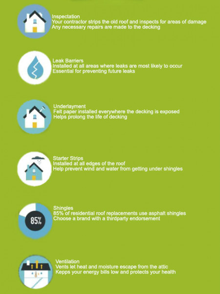 The Most Common Signs That Your Roof Needs Replacement Infographic