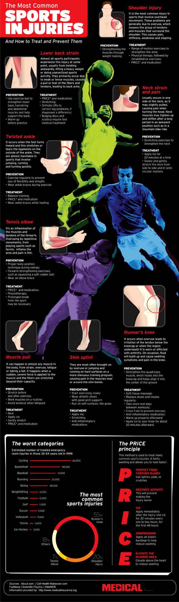 The Most Common Sports Injuries Infographic