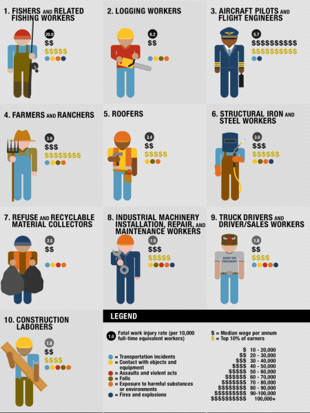 The Most Dangerous Jobs in America  Infographic