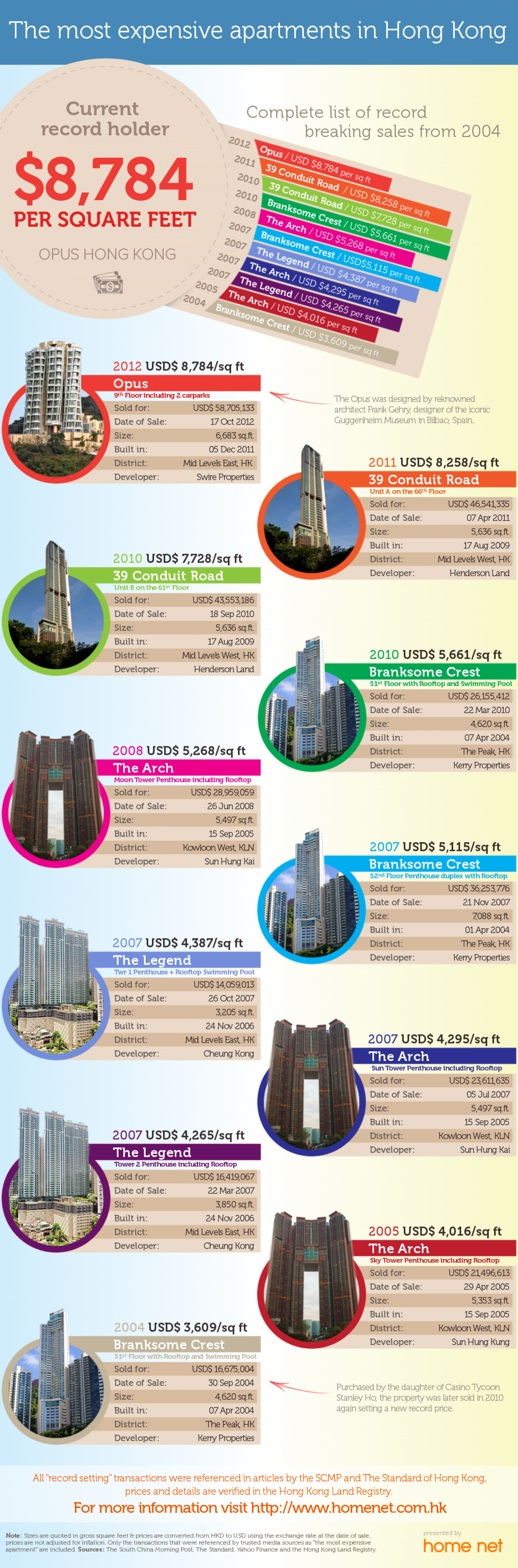 The Most Expensive Hong Kong Apartments Infographic