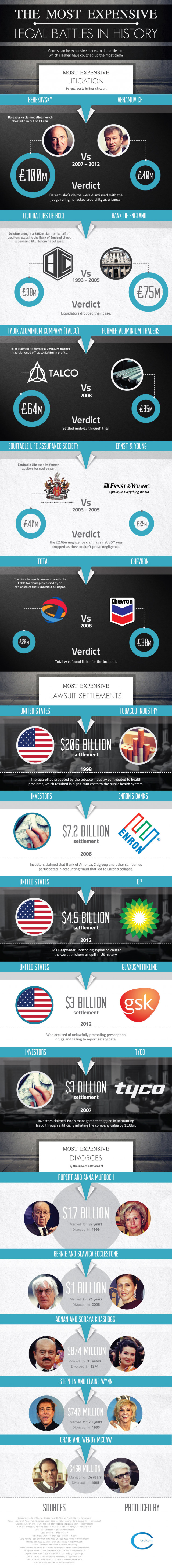 The Most Expensive Legal Battles In History [Infographic]