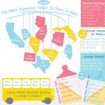 The Most Expensive States to Have a Baby Infographic