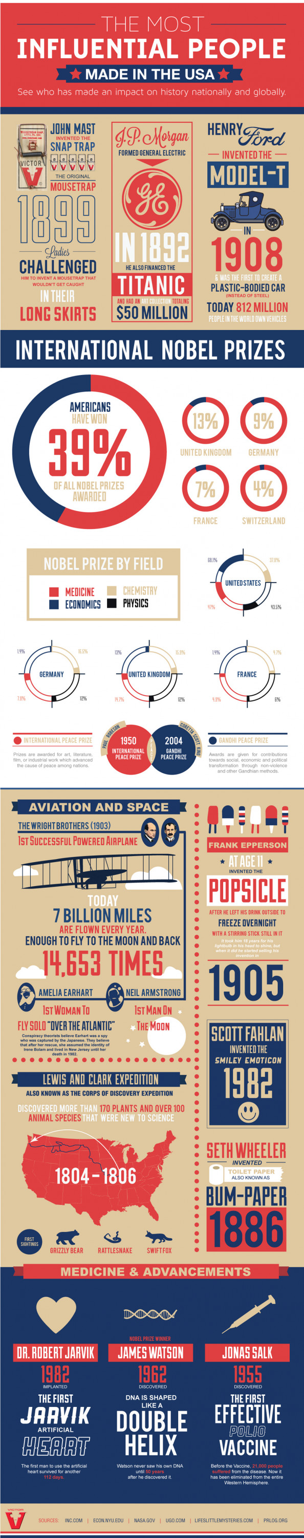 The Most Influential People Made in the USA Infographic