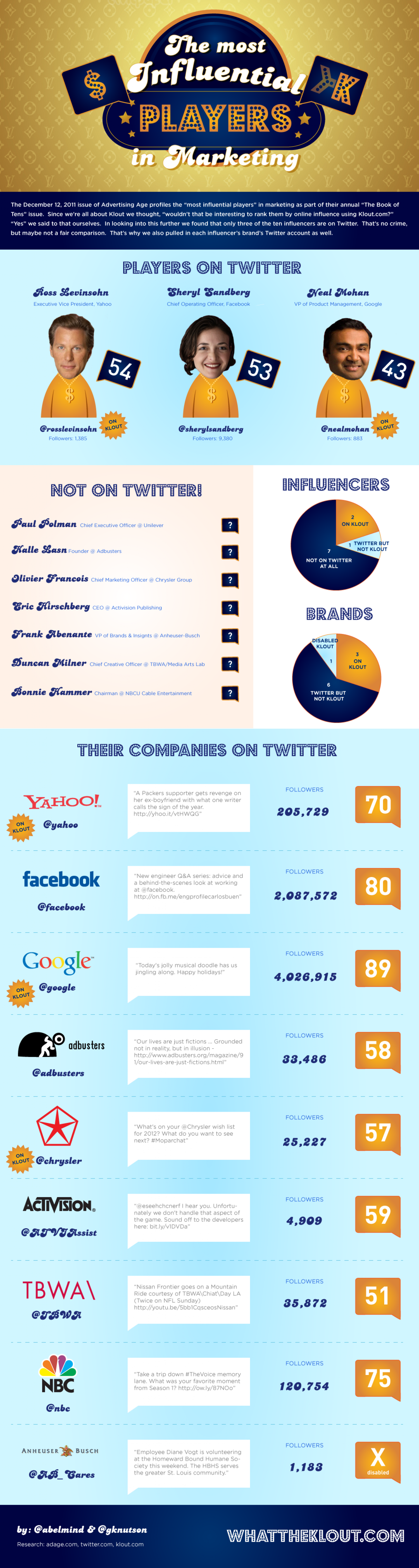 "The most influential ""Players"" in Marketing Infographic"