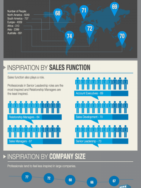 The Most Inspired Sales Professionals in the World Infographic
