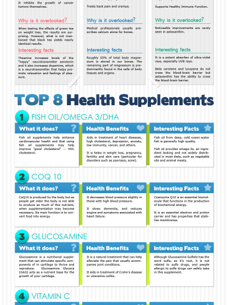 The Most Overlooked Health Supplements Infographic