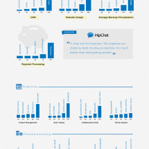 The Most Popular Business Startup Tools Infographic
