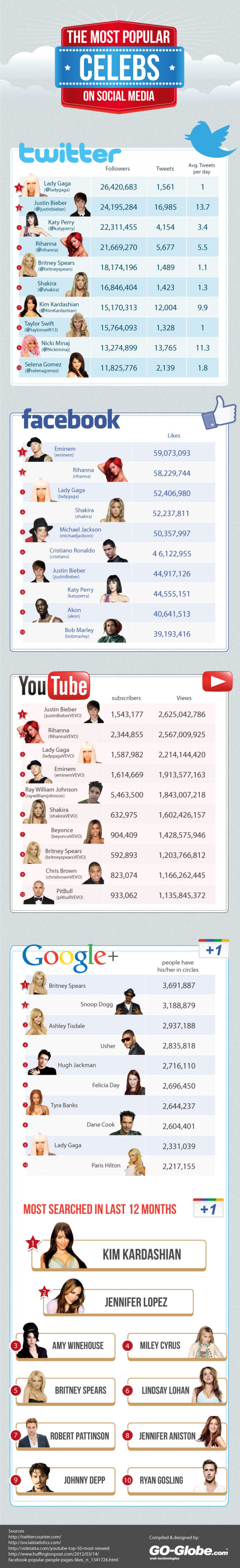 The Most Popular Celebs on Social Media Infographic