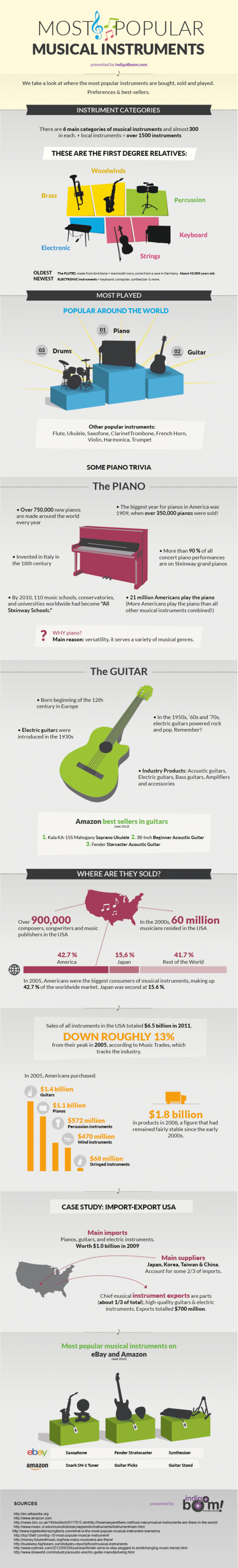 The Most Popular Musical Instruments